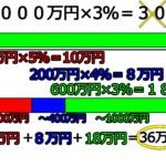 不動産売買の仲介手数料、売買金額×3%+6万円の6万円ってなに?どういう計算しているの?